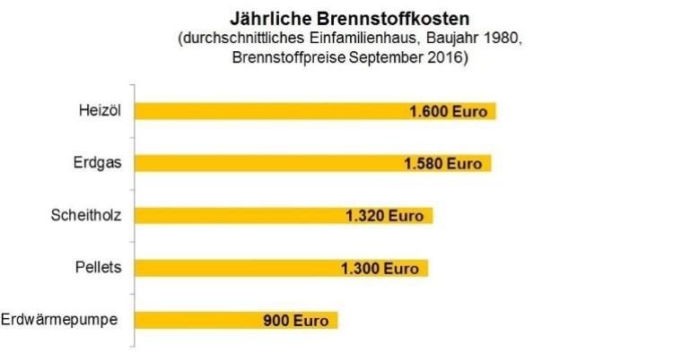 Balkendiagramm Heizkostenvergleich September 2016