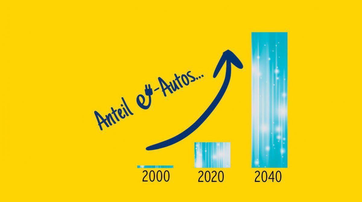 Grafik: Erwartete Entwicklung des e-Auto-Anteils in den nächsten Jahren in NÖ