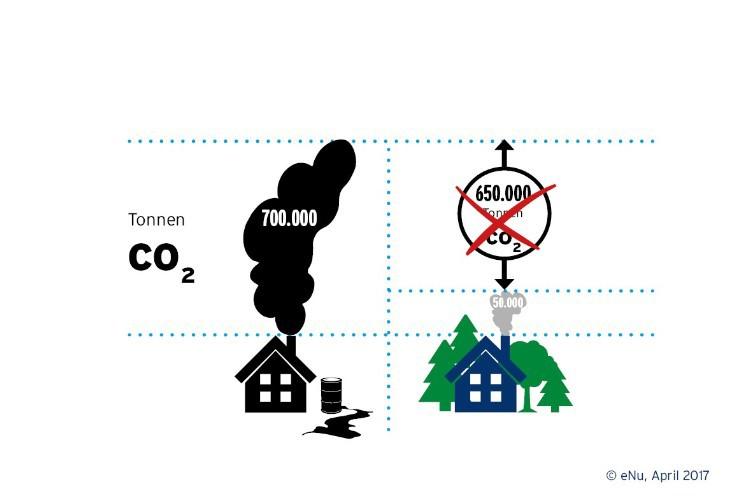 Raus aus dem Öl Infografik